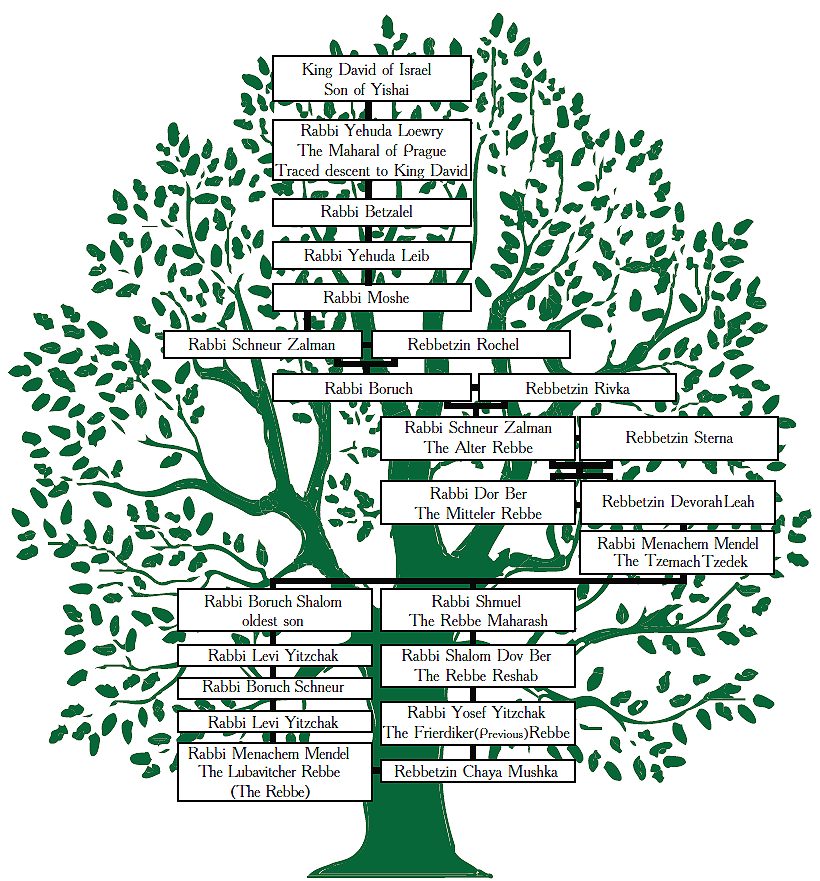 Rabbi Schneur Zalman of Liadi - The Alter Rebbe Family Tree